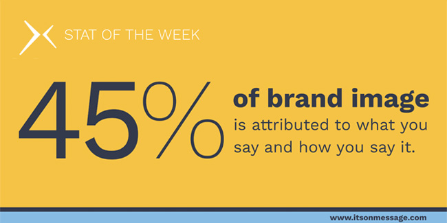45% of brand image 