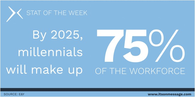 By 2025, millennials will make up 75% of the workforce
