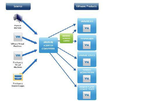 VMware P2V Converter Best Practices – ITuDA