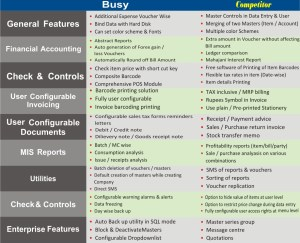 Comparison between BUSY and Competitor