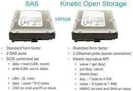 Kinetic Open Storage