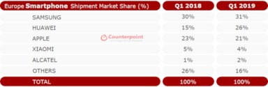 iTWire - Chinese brands dominate, but Europe smartphone sales down