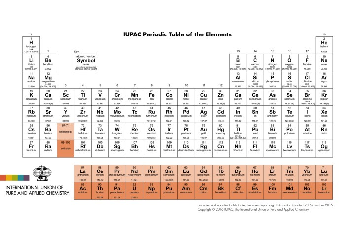 Periodic table the project definition a periodic table is an arrangement of elements by increasing atomic number the number of protons and similarities in element arrangement urtaz Images