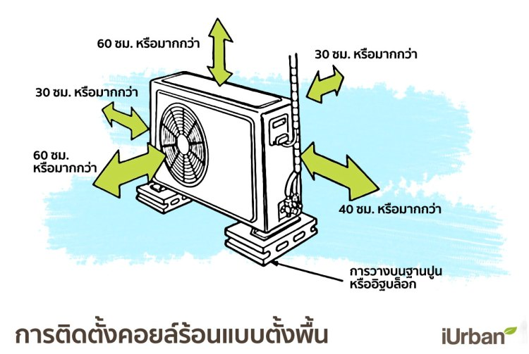 condensingunitplace2 750x503 14 วิธีติดแอร์บ้านให้เย็นเต็มๆ และประหยัดค่าไฟเมื่อเจออากาศร้อนแบบเมืองไทย