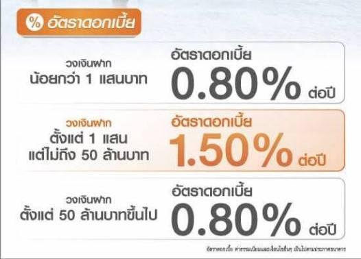 ปี 2018 มีเงิน 1 ล้าน ฝากไหนดี? Thanachart Ultra Savings ดอกเยอะ 1.5% ต่อปี จ่ายดอกเบี้ยทุกเดือน 16 - banking