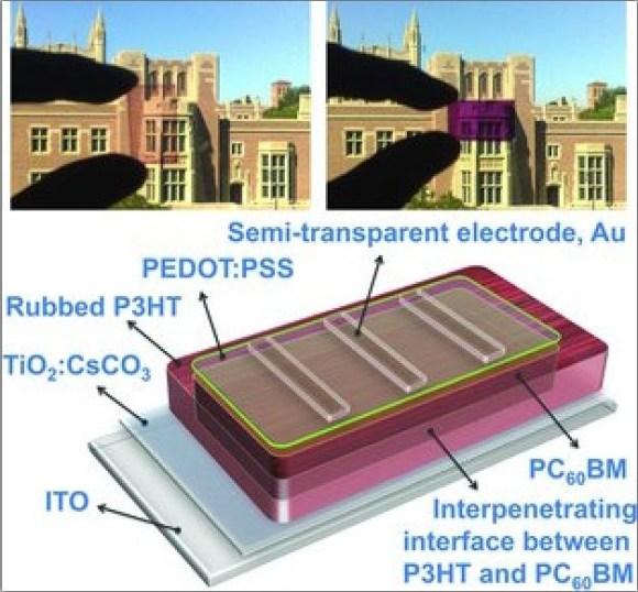 จอ LCD สร้างพลังงานให้ตัวเองได้ 14 - green gadget