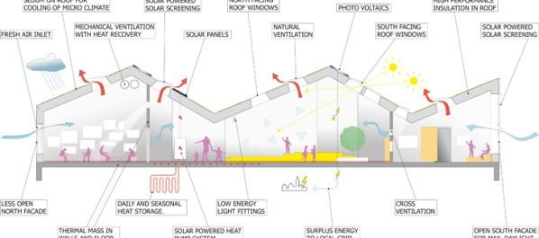 Green roof หลังคาพลังงานแสงอาทิตย์ ปลูกต้นไม้ได้อีก 16 - Solar cell