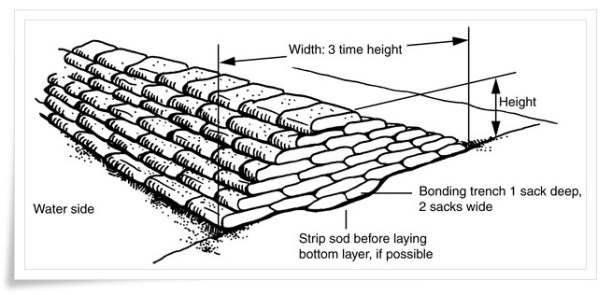 thaiflood shield2 การกั้นน้ำไม่ให้เข้าบ้าน แบบถุงทรายและฟิวเจอร์บอร์ด