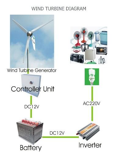 diagram3   WINDXPLUS กังหันลมผลิตพลังงานไฟฟ้า..ฝีมือคนไทย