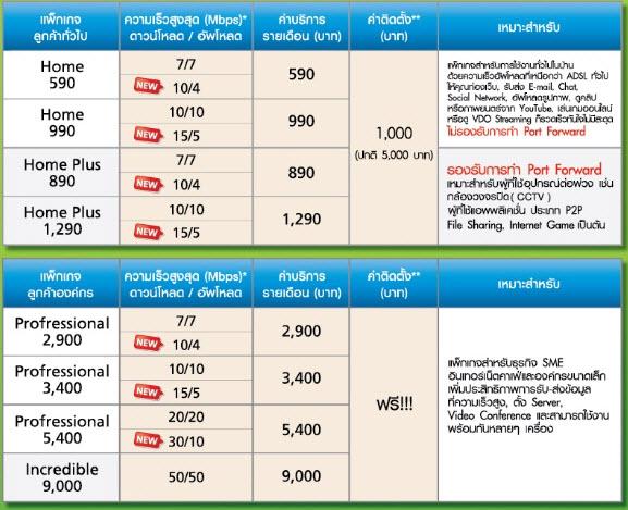 3 13 2013 11 50 03 AM AIS Airnet ติดเน็ตบ้านไร้สาย ความเร็วสูง ไม่ต้องมีเบอร์บ้าน ตอบโจทย์ไลฟ์สไตล์คนยุคนี้