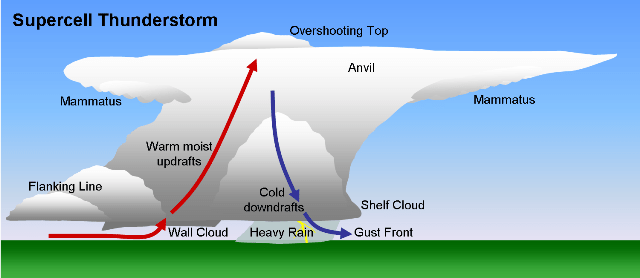 000009-Supercell
