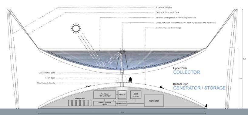 land art generator initiative 2014 winners designboom 04 Art Energy เปลี่ยนพลังงานเป็นศิลปะ