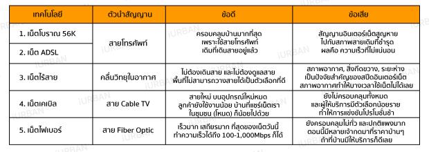 technology-internet-thailand-iurban