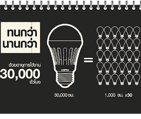 led lifespan ทดสอบ 6 หลอดไฟอัจฉริยะของ LAMPTAN ว่าจะดีเหมือนในโฆษณาพี่เผือกรึเปล่า?