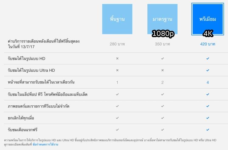 netflix price 750x494 รีวิว SONY Android TV รุ่น X8000E งบ 26,990 แต่สเปค 4K HDR เชื่อมโลก Social กับทีวีอย่างสมบูรณ์แบบ