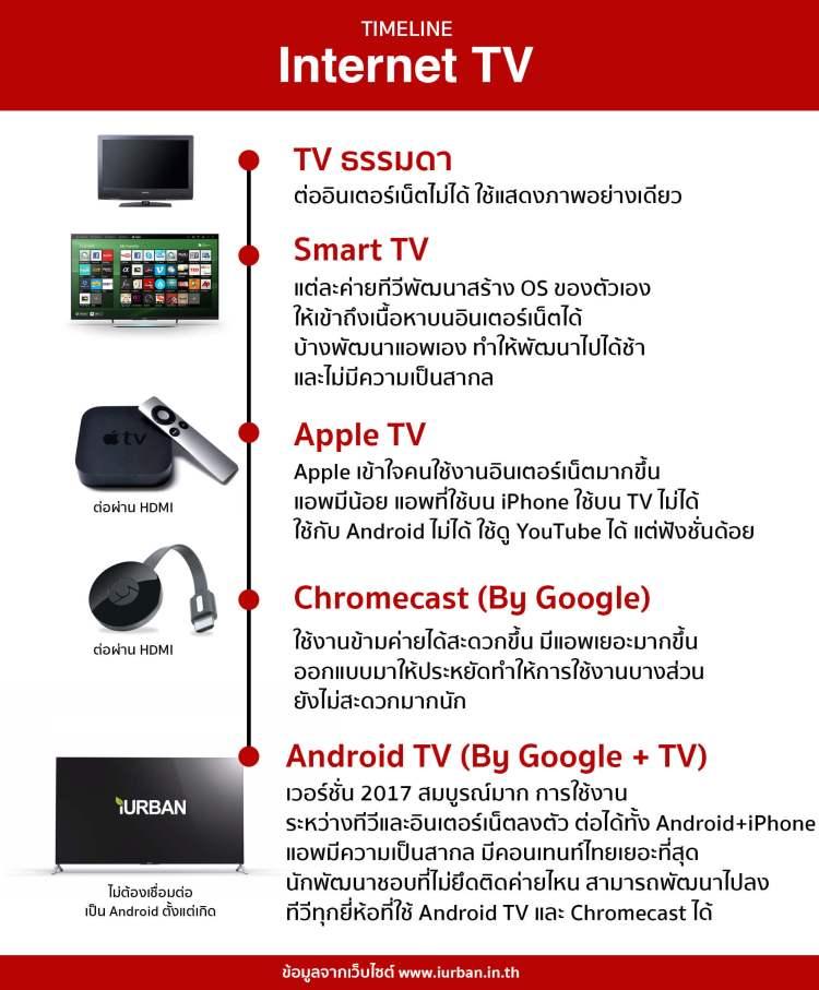 SONY X8500E 4K-HDR Android TV นวัตกรรมที่จะเปลี่ยนชีวิตกับทีวี ให้ไม่เหมือนเดิมอีกต่อไป 3 - Advertorial