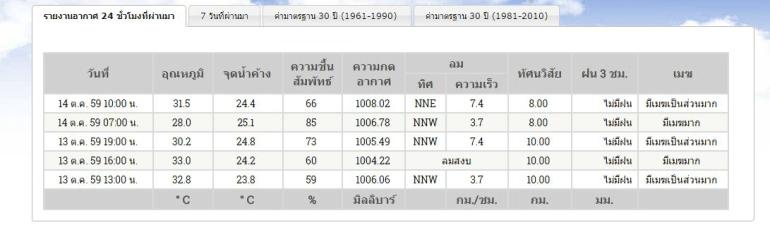 """ภาพ """"หมอกธุมเกตุ"""" ปรากฏการณ์เหนือธรรมชาติที่วิทยาศาสตร์ยังไม่มีบทสรุป 14 - King of Thailand"""