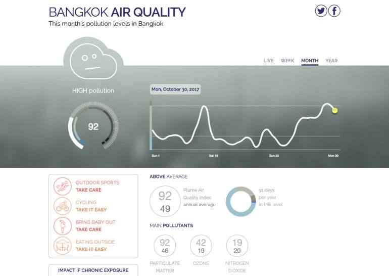"""""""สุขสวัสดิ์"""" ใกล้สาทรแบบนี้ ใครจะรู้ว่ามีเครื่องฟอกอากาศดีที่สุดในเอเชียอยู่หลังบ้าน 15 - AP (Thailand) - เอพี (ไทยแลนด์)"""