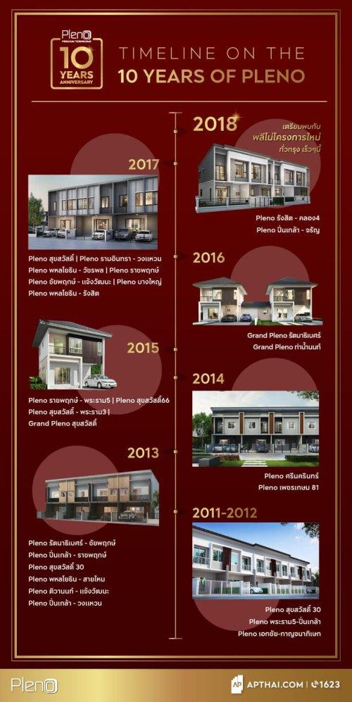2018 pleno10 timeline รับสิทธิพิเศษ! ฉลอง 10 ปี PLENO พรีเมียมทาวน์โฮม 2 ชั้น ครองใจผู้อยู่อาศัย พร้อมเปิดตัวโครงการใหม่ 19 20 พ.ค. นี้
