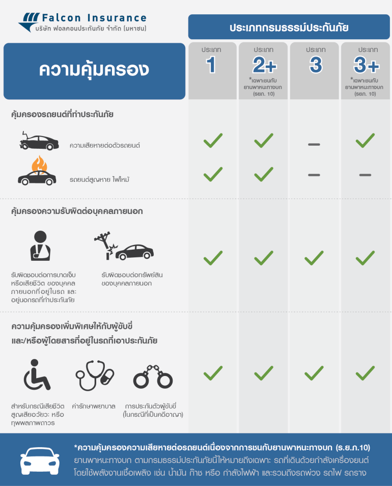 ซื้อประกันรถยนต์ ชั้น 1-2-3 ต่างกันยังไง ต้องดูอะไรบ้าง 13 -