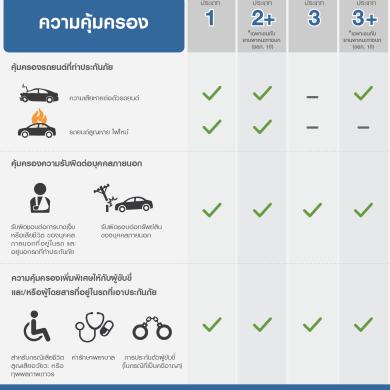 ซื้อประกันรถยนต์ ชั้น 1-2-3 ต่างกันยังไง ต้องดูอะไรบ้าง 14 -
