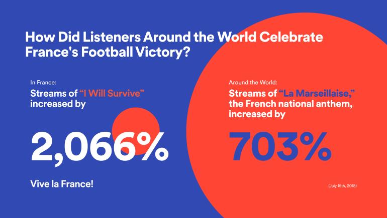 รวม 5 โมเมนต์เด็ดๆ ช่วงศึกลูกหนังโลก จากสถิติการฟังเพลงบน Spotify 13 -
