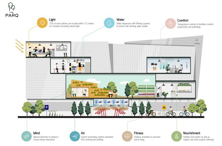 เจาะลึกเทรนด์สถาปัตยกรรมสมัยใหม่ สร้างสมดุลให้ชาว Gen Z 13 -