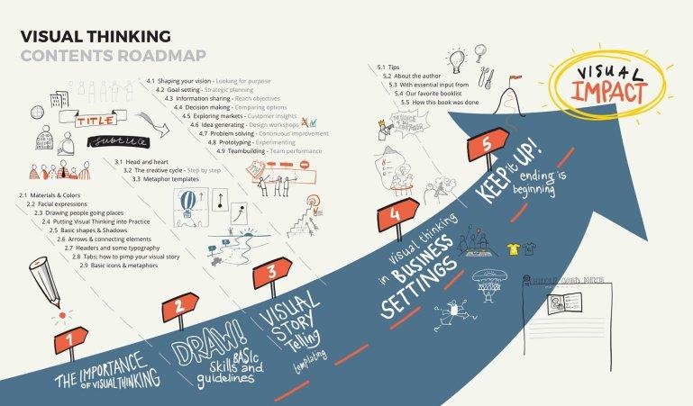มธบ.จัด Workshop การถอดรหัสความคิดด้วยภาษาภาพ (Visual Thinking) 13 -
