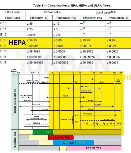 เครื่องฟอกอากาศ PM2.5 มี 5 เรื่องต้องดูเพื่อเลือกซื้ออย่างมือโปร 16 - Air Purifier