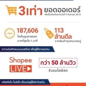 'ช้อปปี้' ทุบสถิติแคมเปญ 9.9 Super Shopping Day ด้วยยอดออเดอร์โต 3 เท่า เมื่อเทียบกับปี 2561 17 -