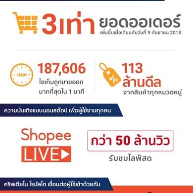 'ช้อปปี้' ทุบสถิติแคมเปญ 9.9 Super Shopping Day ด้วยยอดออเดอร์โต 3 เท่า เมื่อเทียบกับปี 2561 14 -