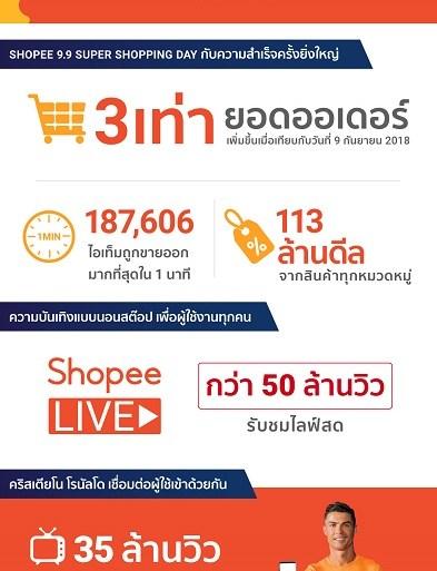 'ช้อปปี้' ทุบสถิติแคมเปญ 9.9 Super Shopping Day ด้วยยอดออเดอร์โต 3 เท่า เมื่อเทียบกับปี 2561 16 - ข่าวประชาสัมพันธ์ - PR News