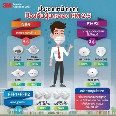 3 ไอเท็มเด็ดป้องกันฝุ่น PM2.5 16 - 3M