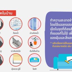 Big Cleaning บ้านให้ปลอดภัย ห่างไกล COVID-19 ชี้เป้า 9 จุด แหล่งสะสมเชื้อโรคในบ้าน 17 -