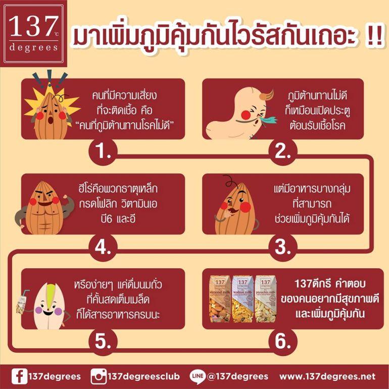 นม 137 ดีกรีชวนเสริมภูมิร่างกายป้องกันไวรัสโควิค 19 13 -