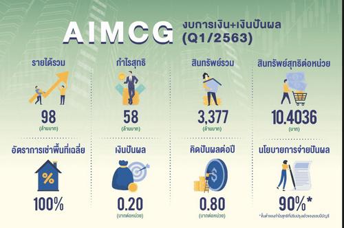 ทรัสต์ 'AIMCG' เด่น โชว์ผลประกอบการพร้อมจ่ายเงินปันผลไตรมาส 1/63 ตามเป้า 13 -