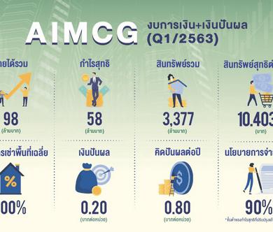 ทรัสต์ 'AIMCG' เด่น โชว์ผลประกอบการพร้อมจ่ายเงินปันผลไตรมาส 1/63 ตามเป้า 15 -