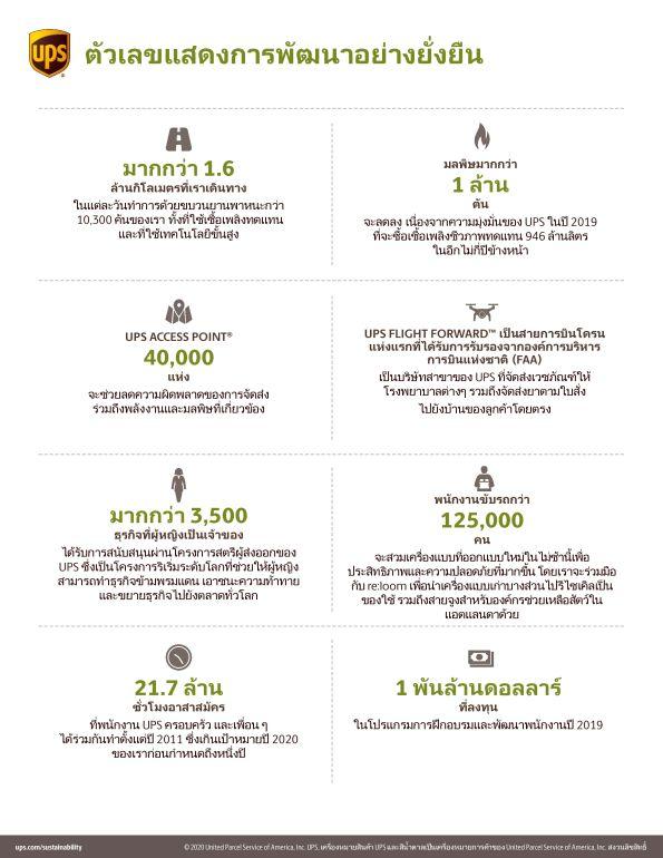 ยูพีเอส เผยความสำเร็จด้านการดูแลสิ่งแวดล้อมและสังคม ในรายงานความยั่งยืนประจำปีฉบับที่ 18 19 - UPS