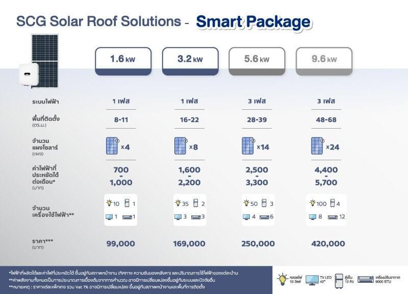 12 จุดเด่นมาพร้อม SCG Solar Roof เมื่อยักษ์ลงสนามไฟฟ้าบ้านพลังงานแสงอาทิตย์ 29 - Premium