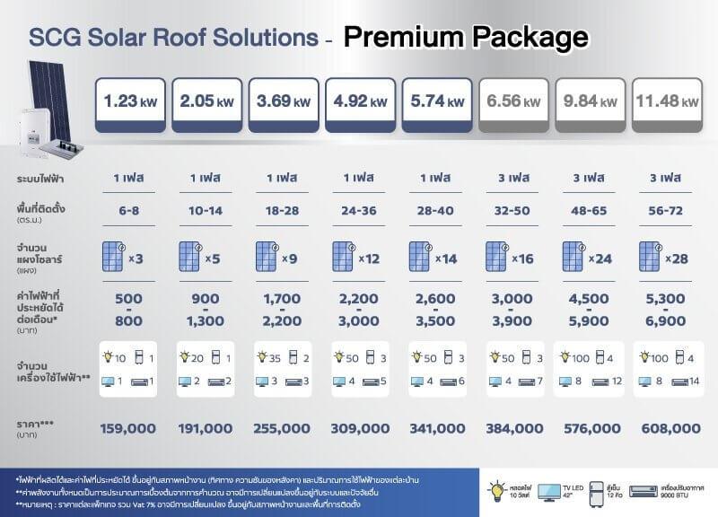 12 จุดเด่นมาพร้อม SCG Solar Roof เมื่อยักษ์ลงสนามไฟฟ้าบ้านพลังงานแสงอาทิตย์ 30 - Premium