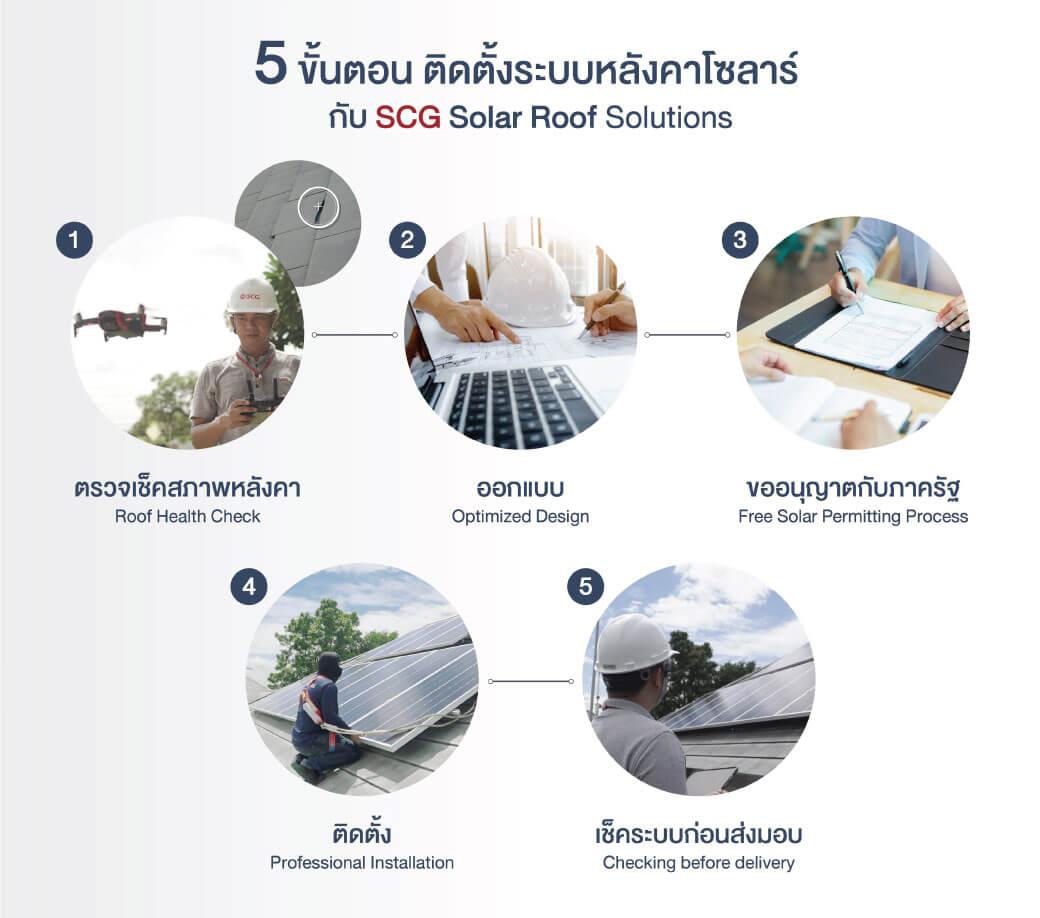 12 จุดเด่นมาพร้อม SCG Solar Roof เมื่อยักษ์ลงสนามไฟฟ้าบ้านพลังงานแสงอาทิตย์ 24 - Premium