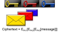 Figure 1: Encryption in three layers