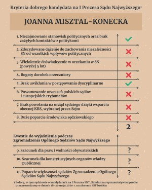 Misztal Konecka Joanna
