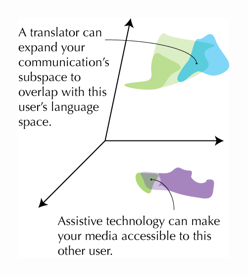 "The text reads, ""A translator can expand your communication's subspace to overlap with this user's space,"" pointing to an enlarged part of the ""language"" blob, which now overlaps with a blue blob, representing a user speaking a different language. Another bit of text says, ""Assistive technology can make your media accessible to this other user,"" pointing to an enlarged portion of the purple ""media"" blob that now overlaps with the green media blob."