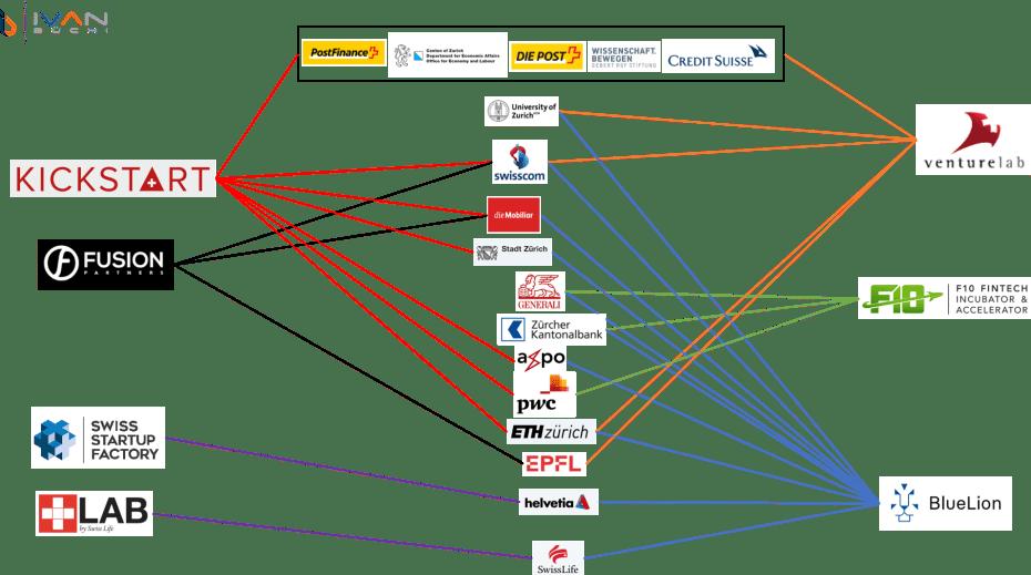 Uebersicht Accelerator Incubator Kapital