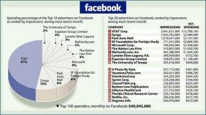 Sfruttare le sinergie con i Social Network per costruire banche dati per campagne mail