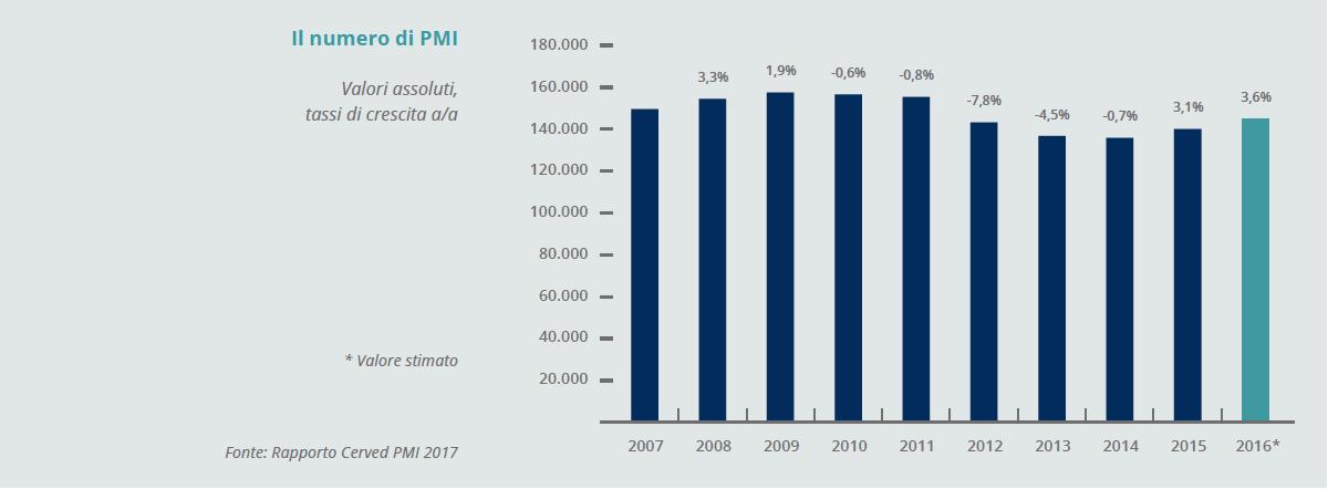 Rapporto CERVED 2017: torna a crescere il numero di PMI