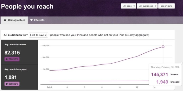 Graph of reaching 145K Monthly Views in 2 Weeks on Pinterest