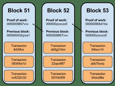 Bitcoin Crash Course | Scotiabank Digital Banking Lab
