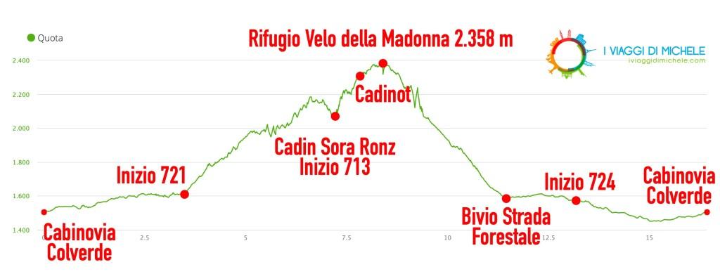 Altimetria Trekking al Rifugio Velo della Madonna